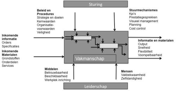 procesmodel